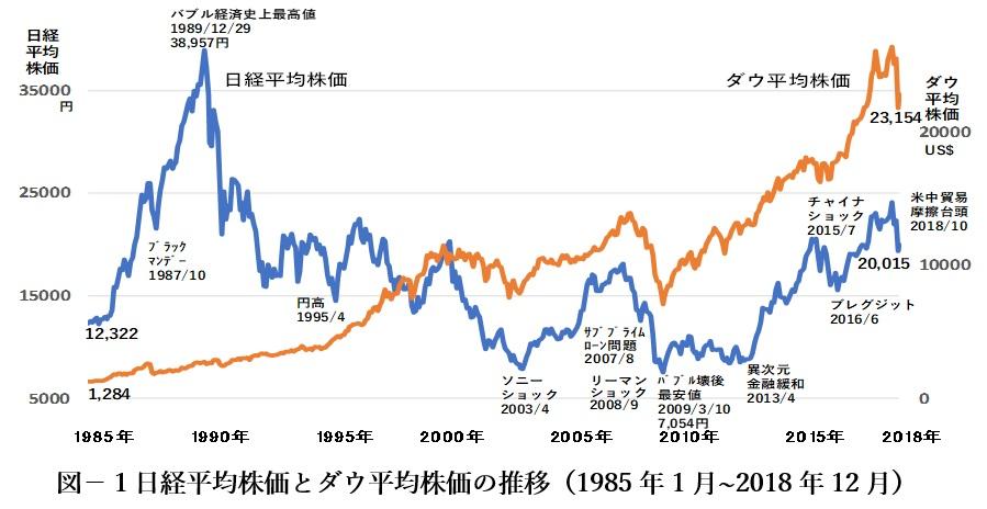 ダウ 平均 株価